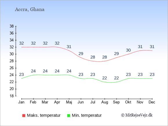 Gennemsnitlige temperaturer i Ghana -nat og dag: Januar 23;32. Februar 24;32. Marts 24;32. April 24;32. Maj 24;31. Juni 23;29. Juli 23;28. August 22;28. September 22;29. Oktober 23;30. November 23;31. December 23;31.