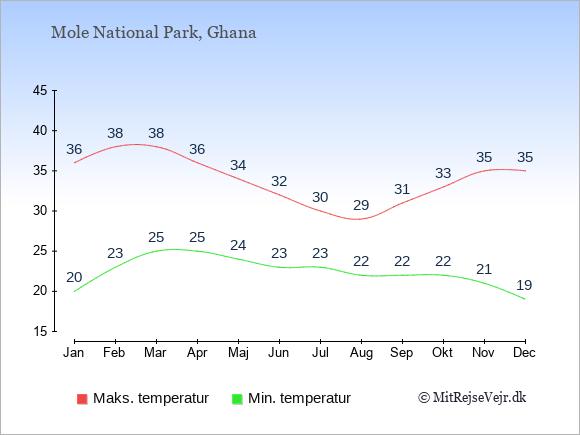 Gennemsnitlige temperaturer i Mole National Park -nat og dag: Januar 20;36. Februar 23;38. Marts 25;38. April 25;36. Maj 24;34. Juni 23;32. Juli 23;30. August 22;29. September 22;31. Oktober 22;33. November 21;35. December 19;35.