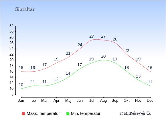 Gennemsnitlige temperaturer i Gibraltar -nat og dag: Januar 10;16. Februar 11;16. Marts 11;17. April 12;19. Maj 14;21. Juni 17;24. Juli 19;27. August 20;27. September 19;26. Oktober 16;22. November 13;19. December 11;16.