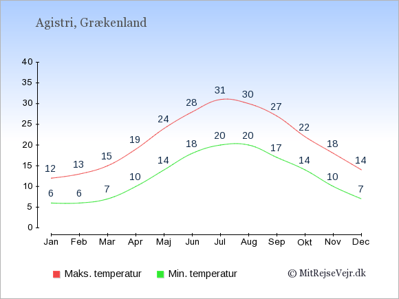 Gennemsnitlige temperaturer på Agistri -nat og dag: Januar:6,12. Februar:6,13. Marts:7,15. April:10,19. Maj:14,24. Juni:18,28. Juli:20,31. August:20,30. September:17,27. Oktober:14,22. November:10,18. December:7,14.