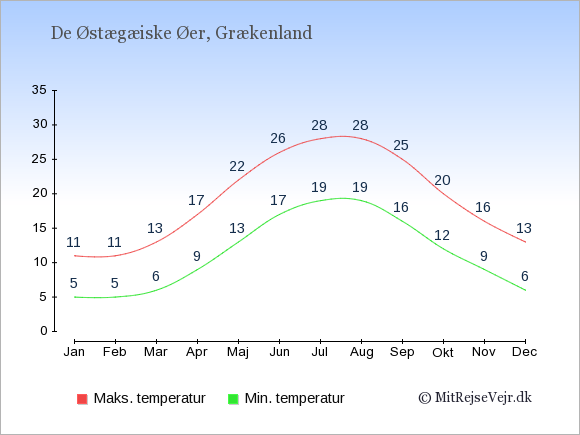 Gennemsnitlige temperaturer på De Østægæiske Øer -nat og dag: Januar:5,11. Februar:5,11. Marts:6,13. April:9,17. Maj:13,22. Juni:17,26. Juli:19,28. August:19,28. September:16,25. Oktober:12,20. November:9,16. December:6,13.