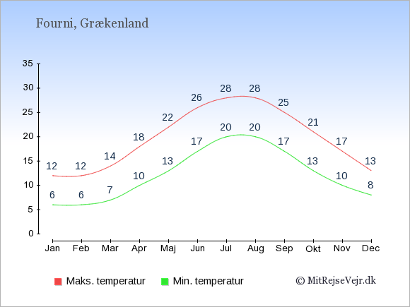 Gennemsnitlige temperaturer på Fourni -nat og dag: Januar:6,12. Februar:6,12. Marts:7,14. April:10,18. Maj:13,22. Juni:17,26. Juli:20,28. August:20,28. September:17,25. Oktober:13,21. November:10,17. December:8,13.