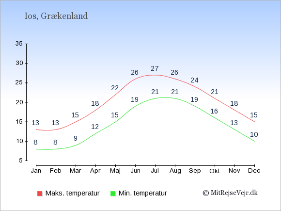 Gennemsnitlige temperaturer på Ios -nat og dag: Januar:8,13. Februar:8,13. Marts:9,15. April:12,18. Maj:15,22. Juni:19,26. Juli:21,27. August:21,26. September:19,24. Oktober:16,21. November:13,18. December:10,15.