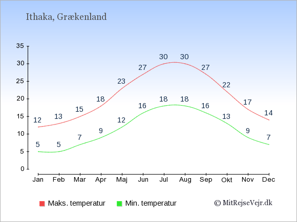 Gennemsnitlige temperaturer på Ithaka -nat og dag: Januar:5,12. Februar:5,13. Marts:7,15. April:9,18. Maj:12,23. Juni:16,27. Juli:18,30. August:18,30. September:16,27. Oktober:13,22. November:9,17. December:7,14.