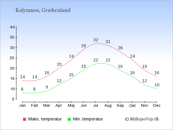 Gennemsnitlige temperaturer på Kalymnos -nat og dag: Januar:8,14. Februar:8,14. Marts:9,16. April:12,20. Maj:15,24. Juni:19,29. Juli:22,32. August:22,31. September:19,28. Oktober:16,24. November:12,19. December:10,16.
