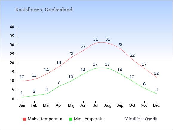 Gennemsnitlige temperaturer på Kastellorizo -nat og dag: Januar:1,10. Februar:2,11. Marts:3,14. April:7,18. Maj:10,23. Juni:14,27. Juli:17,31. August:17,31. September:14,28. Oktober:10,22. November:6,17. December:3,12.