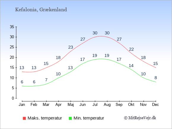 Gennemsnitlige temperaturer på Kefalonia -nat og dag: Januar:6,13. Februar:6,13. Marts:7,15. April:10,18. Maj:13,23. Juni:17,27. Juli:19,30. August:19,30. September:17,27. Oktober:14,22. November:10,18. December:8,15.