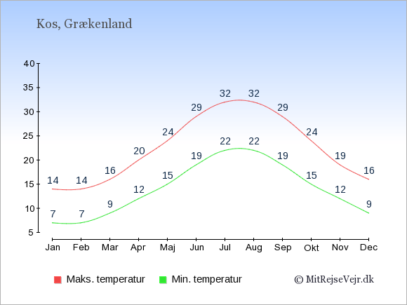 Gennemsnitlige temperaturer på Kos -nat og dag: Januar:7,14. Februar:7,14. Marts:9,16. April:12,20. Maj:15,24. Juni:19,29. Juli:22,32. August:22,32. September:19,29. Oktober:15,24. November:12,19. December:9,16.