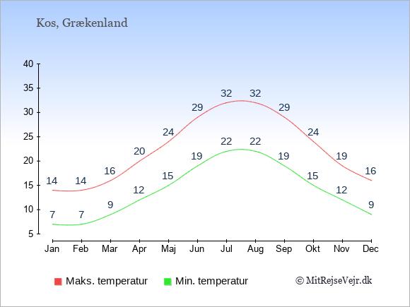 Gennemsnitlige temperaturer på Kos -nat og dag: Januar:7,14. Februar:7,14. Marts:9,16. April:12,20. Maj:15,24. Juni:19,29. Juli:22,32. August:22,32. September:19,29. Oktober:15,24. November:12,19. December:9,16.