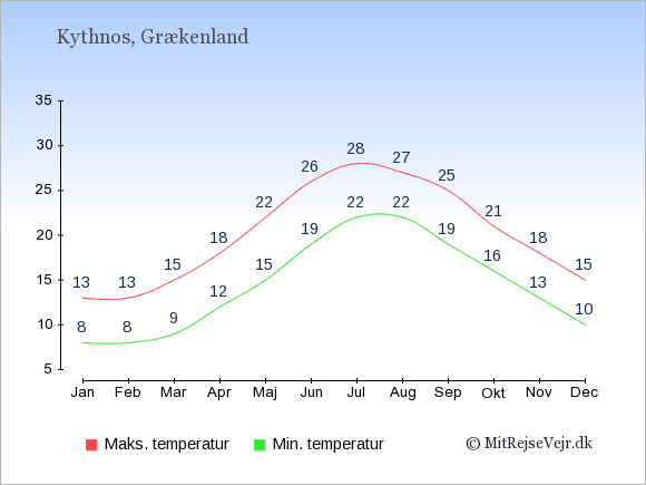 Gennemsnitlige temperaturer på Kythnos -nat og dag: Januar:8,13. Februar:8,13. Marts:9,15. April:12,18. Maj:15,22. Juni:19,26. Juli:22,28. August:22,27. September:19,25. Oktober:16,21. November:13,18. December:10,15.