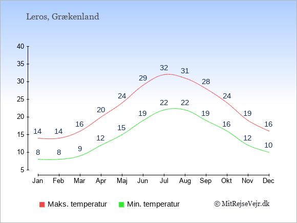 Gennemsnitlige temperaturer på Leros -nat og dag: Januar:8,14. Februar:8,14. Marts:9,16. April:12,20. Maj:15,24. Juni:19,29. Juli:22,32. August:22,31. September:19,28. Oktober:16,24. November:12,19. December:10,16.