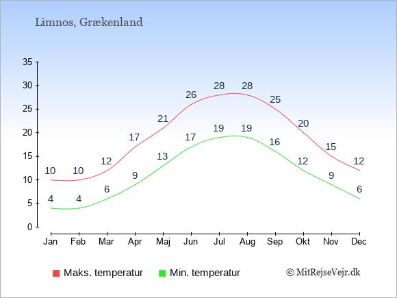 Gennemsnitlige temperaturer på Limnos -nat og dag: Januar:4,10. Februar:4,10. Marts:6,12. April:9,17. Maj:13,21. Juni:17,26. Juli:19,28. August:19,28. September:16,25. Oktober:12,20. November:9,15. December:6,12.