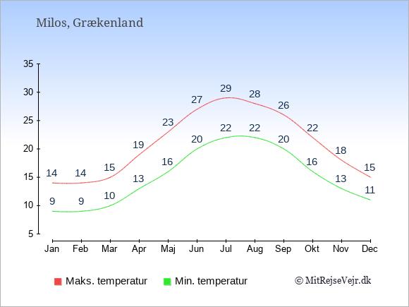 Gennemsnitlige temperaturer på Milos -nat og dag: Januar:9,14. Februar:9,14. Marts:10,15. April:13,19. Maj:16,23. Juni:20,27. Juli:22,29. August:22,28. September:20,26. Oktober:16,22. November:13,18. December:11,15.