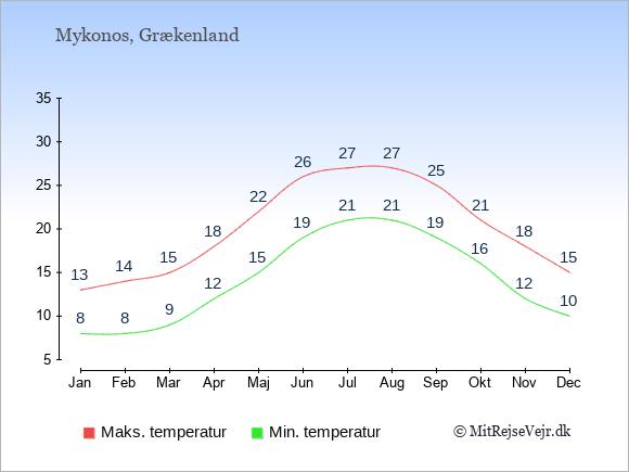Gennemsnitlige temperaturer på Mykonos -nat og dag: Januar:8,13. Februar:8,14. Marts:9,15. April:12,18. Maj:15,22. Juni:19,26. Juli:21,27. August:21,27. September:19,25. Oktober:16,21. November:12,18. December:10,15.