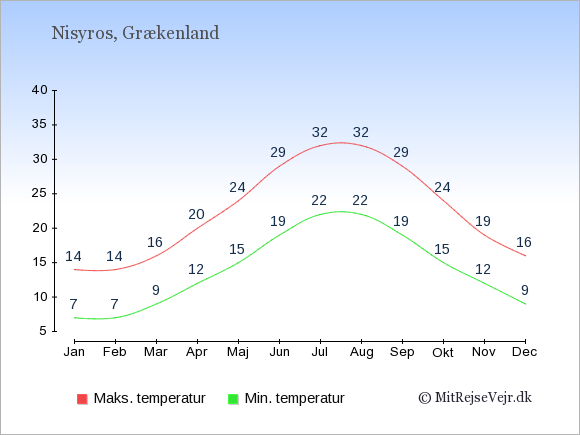 Gennemsnitlige temperaturer på Nisyros -nat og dag: Januar:7,14. Februar:7,14. Marts:9,16. April:12,20. Maj:15,24. Juni:19,29. Juli:22,32. August:22,32. September:19,29. Oktober:15,24. November:12,19. December:9,16.