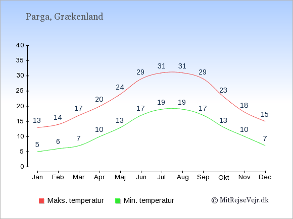 Gennemsnitlige temperaturer i Parga -nat og dag: Januar:5,13. Februar:6,14. Marts:7,17. April:10,20. Maj:13,24. Juni:17,29. Juli:19,31. August:19,31. September:17,29. Oktober:13,23. November:10,18. December:7,15.