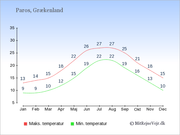Gennemsnitlige temperaturer på Paros -nat og dag: Januar:9,13. Februar:9,14. Marts:10,15. April:12,18. Maj:15,22. Juni:19,26. Juli:22,27. August:22,27. September:19,25. Oktober:16,21. November:13,18. December:10,15.