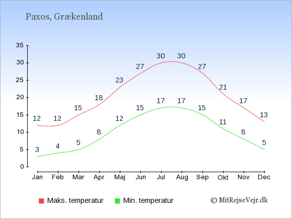Gennemsnitlige temperaturer på Paxos -nat og dag: Januar:3,12. Februar:4,12. Marts:5,15. April:8,18. Maj:12,23. Juni:15,27. Juli:17,30. August:17,30. September:15,27. Oktober:11,21. November:8,17. December:5,13.