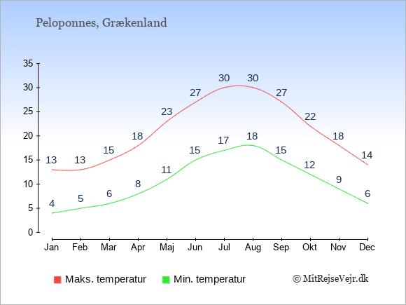 Gennemsnitlige temperaturer på Peloponnes -nat og dag: Januar:4,13. Februar:5,13. Marts:6,15. April:8,18. Maj:11,23. Juni:15,27. Juli:17,30. August:18,30. September:15,27. Oktober:12,22. November:9,18. December:6,14.