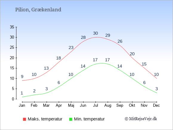 Gennemsnitlige temperaturer i Pilion -nat og dag: Januar:1,9. Februar:2,10. Marts:3,13. April:6,18. Maj:10,23. Juni:14,28. Juli:17,30. August:17,29. September:14,26. Oktober:10,20. November:6,15. December:3,10.