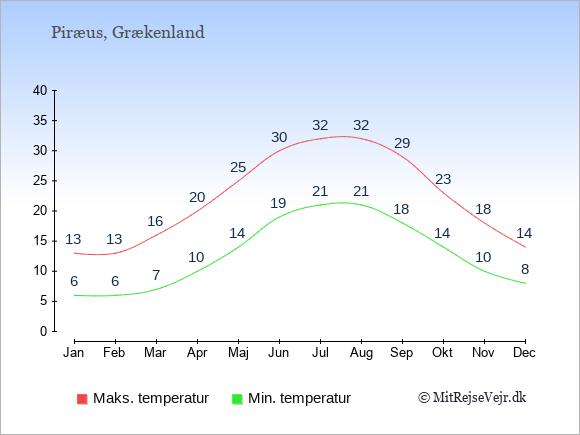 Gennemsnitlige temperaturer i Piræus -nat og dag: Januar:6,13. Februar:6,13. Marts:7,16. April:10,20. Maj:14,25. Juni:19,30. Juli:21,32. August:21,32. September:18,29. Oktober:14,23. November:10,18. December:8,14.
