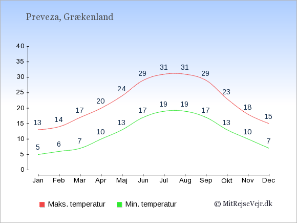 Gennemsnitlige temperaturer i Preveza -nat og dag: Januar:5,13. Februar:6,14. Marts:7,17. April:10,20. Maj:13,24. Juni:17,29. Juli:19,31. August:19,31. September:17,29. Oktober:13,23. November:10,18. December:7,15.