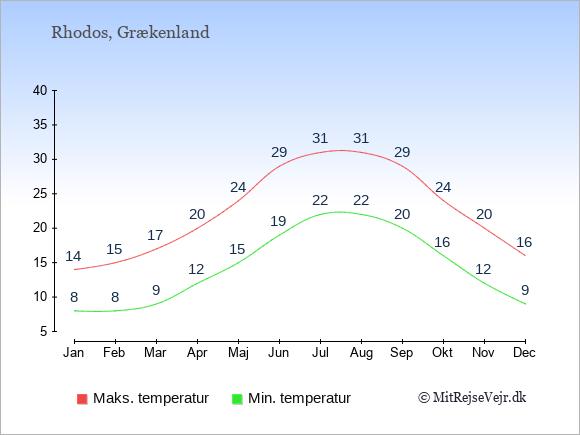 Gennemsnitlige temperaturer på Rhodos -nat og dag: Januar:8,14. Februar:8,15. Marts:9,17. April:12,20. Maj:15,24. Juni:19,29. Juli:22,31. August:22,31. September:20,29. Oktober:16,24. November:12,20. December:9,16.