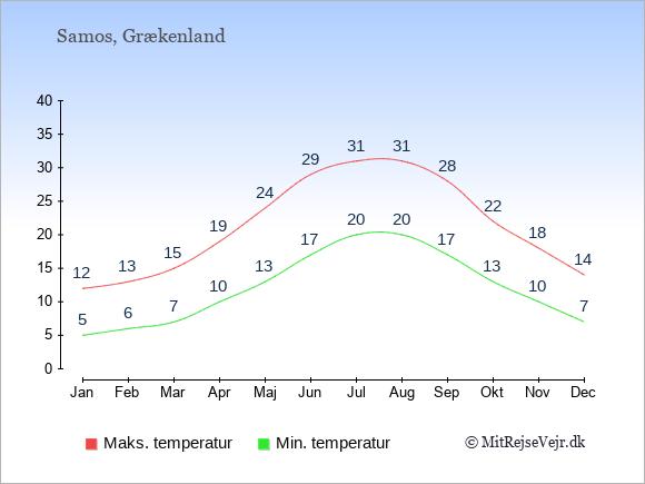Gennemsnitlige temperaturer på Samos -nat og dag: Januar:5,12. Februar:6,13. Marts:7,15. April:10,19. Maj:13,24. Juni:17,29. Juli:20,31. August:20,31. September:17,28. Oktober:13,22. November:10,18. December:7,14.