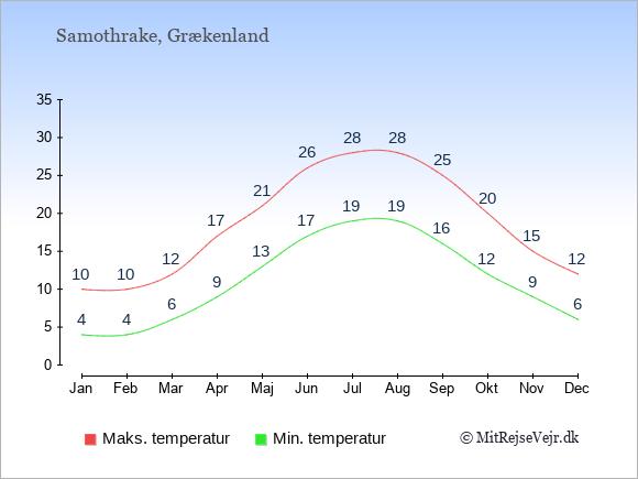 Gennemsnitlige temperaturer på Samothrake -nat og dag: Januar:4,10. Februar:4,10. Marts:6,12. April:9,17. Maj:13,21. Juni:17,26. Juli:19,28. August:19,28. September:16,25. Oktober:12,20. November:9,15. December:6,12.
