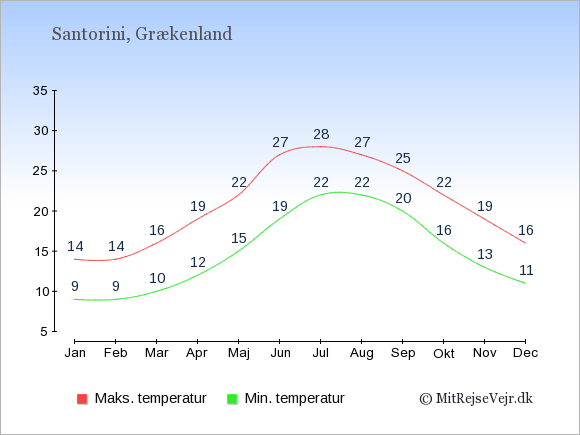 Gennemsnitlige temperaturer på Santorini -nat og dag: Januar:9,14. Februar:9,14. Marts:10,16. April:12,19. Maj:15,22. Juni:19,27. Juli:22,28. August:22,27. September:20,25. Oktober:16,22. November:13,19. December:11,16.