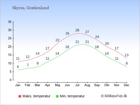 Gennemsnitlige temperaturer på Skyros -nat og dag: Januar:6,11. Februar:7,12. Marts:8,14. April:11,17. Maj:14,22. Juni:18,26. Juli:21,28. August:21,27. September:18,24. Oktober:14,20. November:11,17. December:8,13.