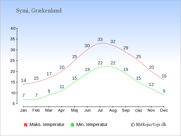 Gennemsnitlige temperaturer på Symi -nat og dag: Januar:7,14. Februar:7,15. Marts:9,17. April:11,20. Maj:15,25. Juni:19,30. Juli:22,33. August:22,32. September:19,29. Oktober:15,25. November:12,20. December:9,16.