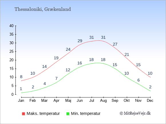 Gennemsnitlige temperaturer i Thessaloniki -nat og dag: Januar:1,8. Februar:2,10. Marts:4,14. April:7,19. Maj:12,24. Juni:16,29. Juli:18,31. August:18,31. September:15,27. Oktober:10,21. November:6,15. December:2,10.