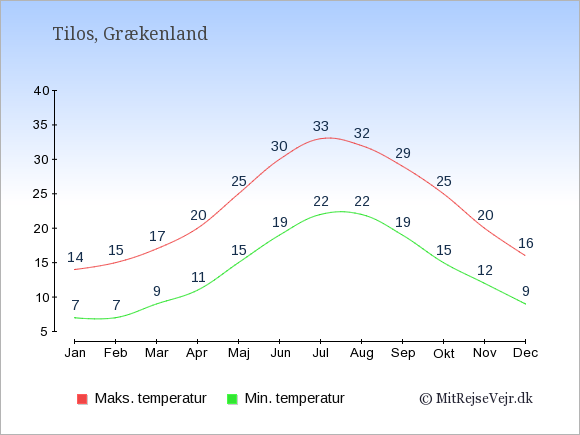 Gennemsnitlige temperaturer på Tilos -nat og dag: Januar:7,14. Februar:7,15. Marts:9,17. April:11,20. Maj:15,25. Juni:19,30. Juli:22,33. August:22,32. September:19,29. Oktober:15,25. November:12,20. December:9,16.