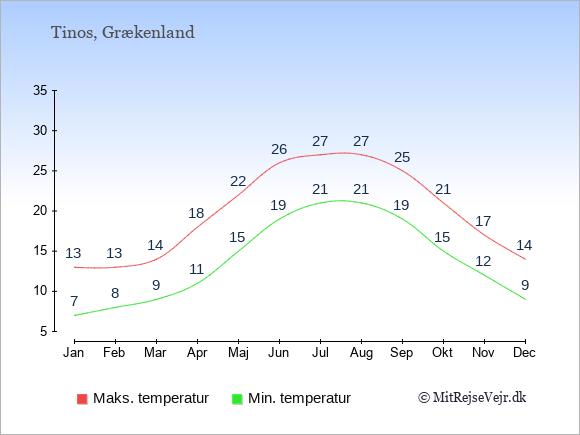 Gennemsnitlige temperaturer på Tinos -nat og dag: Januar:7,13. Februar:8,13. Marts:9,14. April:11,18. Maj:15,22. Juni:19,26. Juli:21,27. August:21,27. September:19,25. Oktober:15,21. November:12,17. December:9,14.