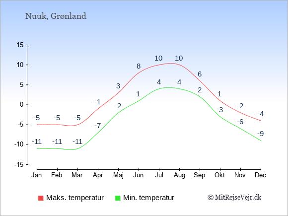 Årlige temperaturer for Nuuk i Grønland.