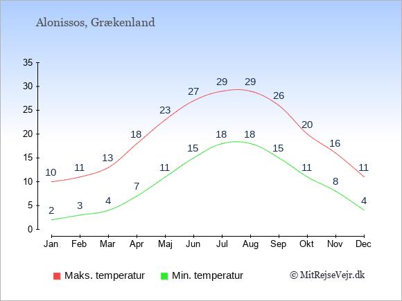 Gennemsnitlige temperaturer på Alonissos -nat og dag: Januar 2;10. Februar 3;11. Marts 4;13. April 7;18. Maj 11;23. Juni 15;27. Juli 18;29. August 18;29. September 15;26. Oktober 11;20. November 8;16. December 4;11.