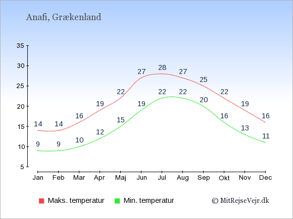 Gennemsnitlige temperaturer på  Anafi -nat og dag: Januar 9,14. Februar 9,14. Marts 10,16. April 12,19. Maj 15,22. Juni 19,27. Juli 22,28. August 22,27. September 20,25. Oktober 16,22. November 13,19. December 11,16.