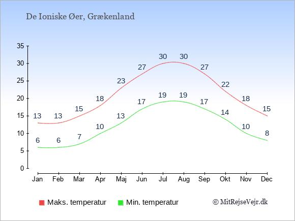Gennemsnitlige temperaturer på De Ioniske Øer -nat og dag: Januar 6;13. Februar 6;13. Marts 7;15. April 10;18. Maj 13;23. Juni 17;27. Juli 19;30. August 19;30. September 17;27. Oktober 14;22. November 10;18. December 8;15.