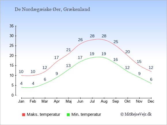 Gennemsnitlige temperaturer på  De Nordægæiske Øer -nat og dag: Januar 4,10. Februar 4,10. Marts 6,12. April 9,17. Maj 13,21. Juni 17,26. Juli 19,28. August 19,28. September 16,25. Oktober 12,20. November 9,15. December 6,12.