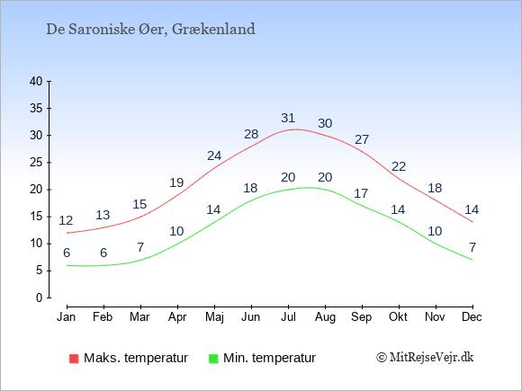 Gennemsnitlige temperaturer på De Saroniske Øer -nat og dag: Januar 6;12. Februar 6;13. Marts 7;15. April 10;19. Maj 14;24. Juni 18;28. Juli 20;31. August 20;30. September 17;27. Oktober 14;22. November 10;18. December 7;14.