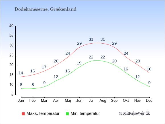 Gennemsnitlige temperaturer på Dodekaneserne -nat og dag: Januar 8,14. Februar 8,15. Marts 9,17. April 12,20. Maj 15,24. Juni 19,29. Juli 22,31. August 22,31. September 20,29. Oktober 16,24. November 12,20. December 9,16.
