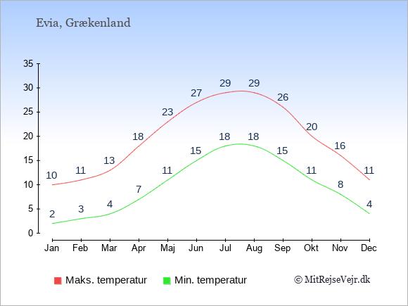 Gennemsnitlige temperaturer på Evia -nat og dag: Januar 2;10. Februar 3;11. Marts 4;13. April 7;18. Maj 11;23. Juni 15;27. Juli 18;29. August 18;29. September 15;26. Oktober 11;20. November 8;16. December 4;11.