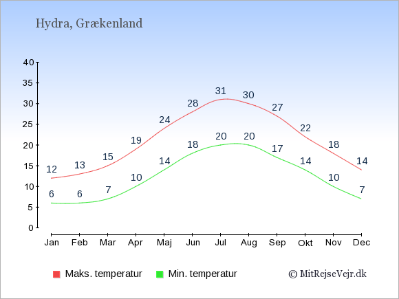 Gennemsnitlige temperaturer på Hydra -nat og dag: Januar 6;12. Februar 6;13. Marts 7;15. April 10;19. Maj 14;24. Juni 18;28. Juli 20;31. August 20;30. September 17;27. Oktober 14;22. November 10;18. December 7;14.