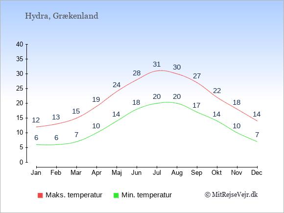 Gennemsnitlige temperaturer på Hydra -nat og dag: Januar 6;12. Februar 6;13. Marts 7;15. April 10;19. Maj 14;24. Juni 18;28. Juli 20;31. August 20;30. September 17;27. Oktober 14;22. November 10;18. December 7;14.