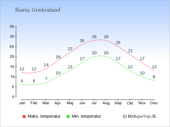Gennemsnitlige temperaturer på Ikaria -nat og dag: Januar 6;12. Februar 6;12. Marts 7;14. April 10;18. Maj 13;22. Juni 17;26. Juli 20;28. August 20;28. September 17;25. Oktober 13;21. November 10;17. December 8;13.