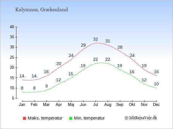 Gennemsnitlige temperaturer på Kalymnos -nat og dag: Januar 8;14. Februar 8;14. Marts 9;16. April 12;20. Maj 15;24. Juni 19;29. Juli 22;32. August 22;31. September 19;28. Oktober 16;24. November 12;19. December 10;16.