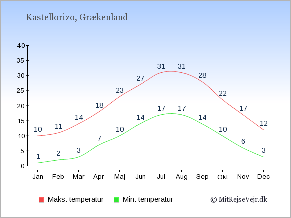 Gennemsnitlige temperaturer på Kastellorizo -nat og dag: Januar 1,10. Februar 2,11. Marts 3,14. April 7,18. Maj 10,23. Juni 14,27. Juli 17,31. August 17,31. September 14,28. Oktober 10,22. November 6,17. December 3,12.