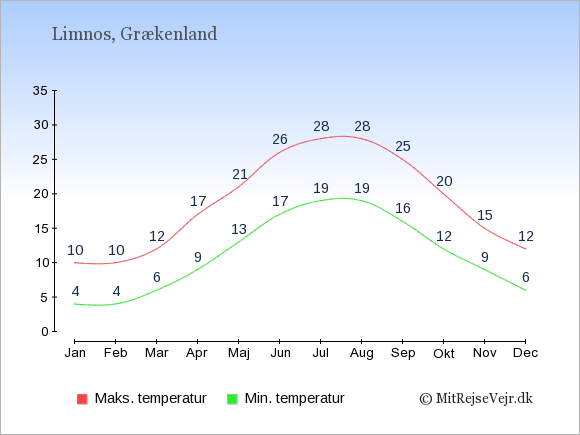 Gennemsnitlige temperaturer på Limnos -nat og dag: Januar 4;10. Februar 4;10. Marts 6;12. April 9;17. Maj 13;21. Juni 17;26. Juli 19;28. August 19;28. September 16;25. Oktober 12;20. November 9;15. December 6;12.