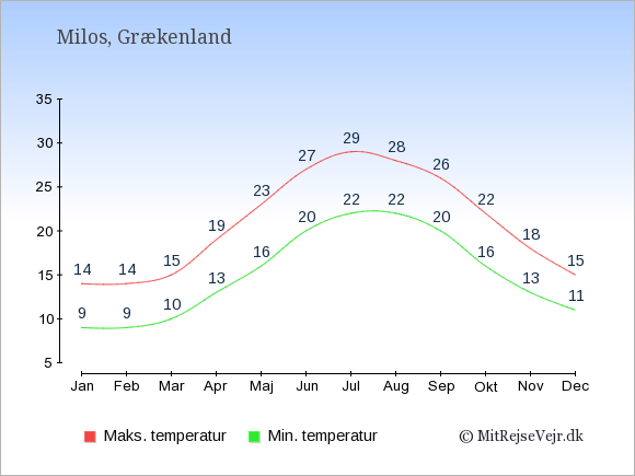 Gennemsnitlige temperaturer på Milos -nat og dag: Januar 9;14. Februar 9;14. Marts 10;15. April 13;19. Maj 16;23. Juni 20;27. Juli 22;29. August 22;28. September 20;26. Oktober 16;22. November 13;18. December 11;15.